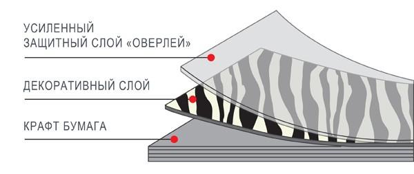 HPL Пластик GetaLit